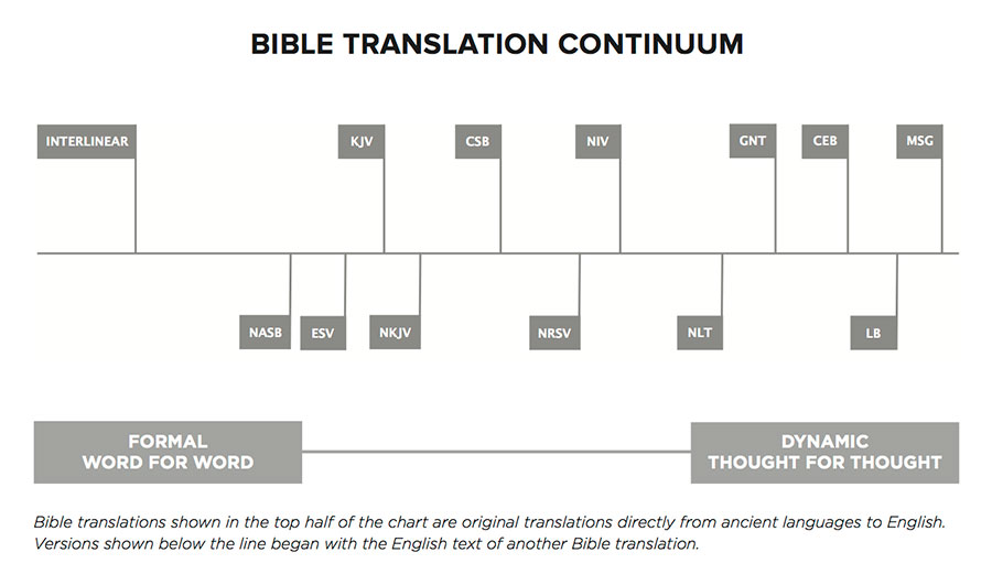Bible translations shown in the top half of the chart are original translations directly from ancient languages to English. Versions shown below the line began with the English text of another Bible translation.